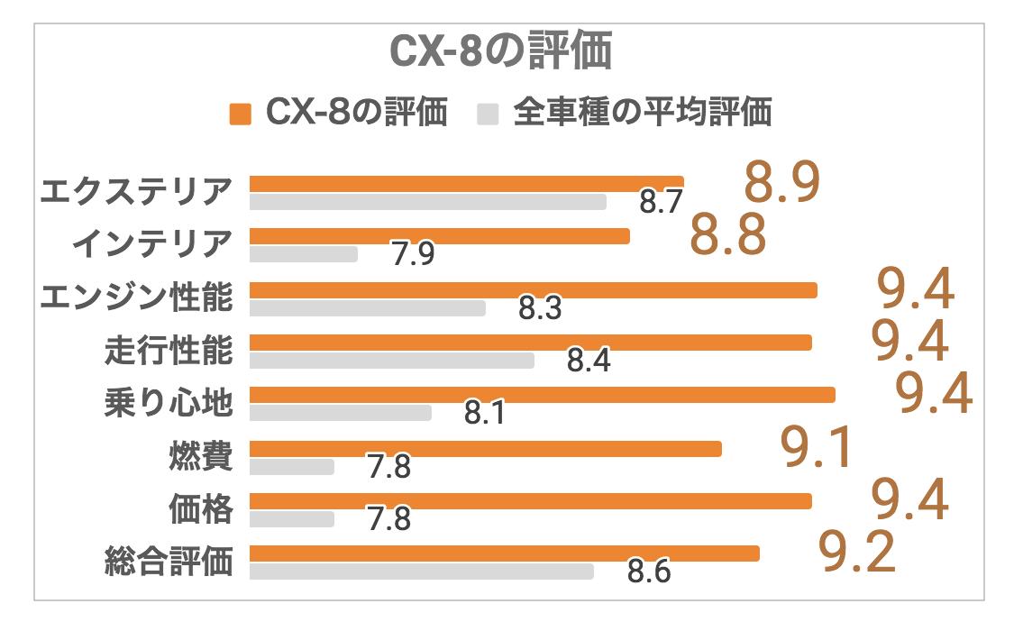 CX-8評価1