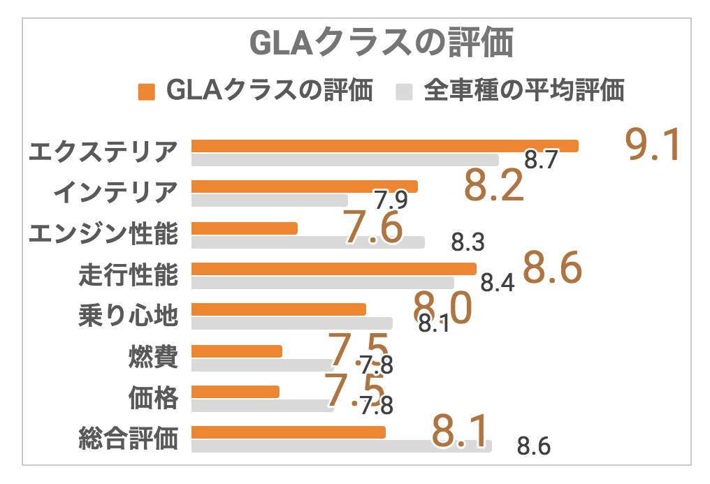 GLA評価1