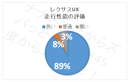 UX_走行性能評価