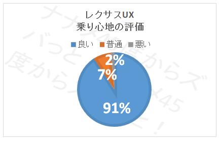 UX_乗り心地評価