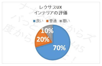 UX_インテリア評価