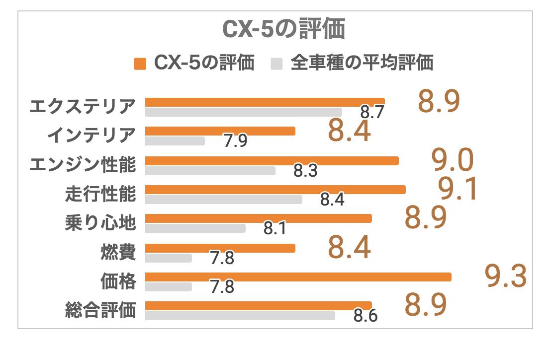 CX-5評価1