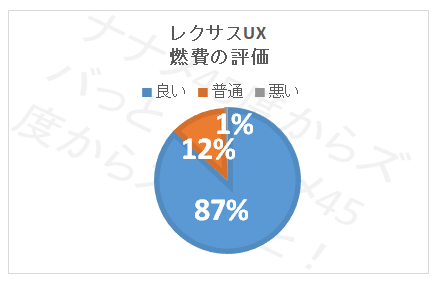 UX燃費_燃費評価