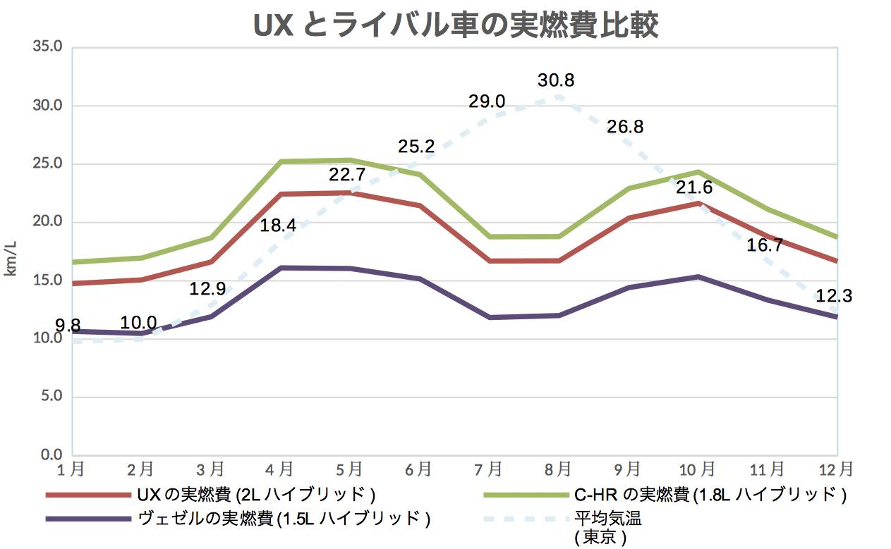 UXライバル燃費比較