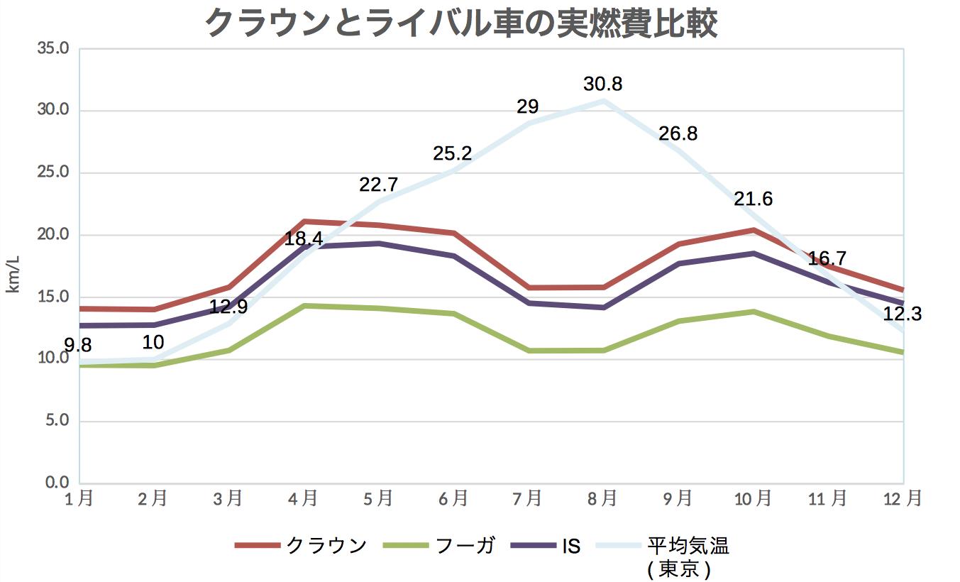 クラウン_ライバル燃費比較