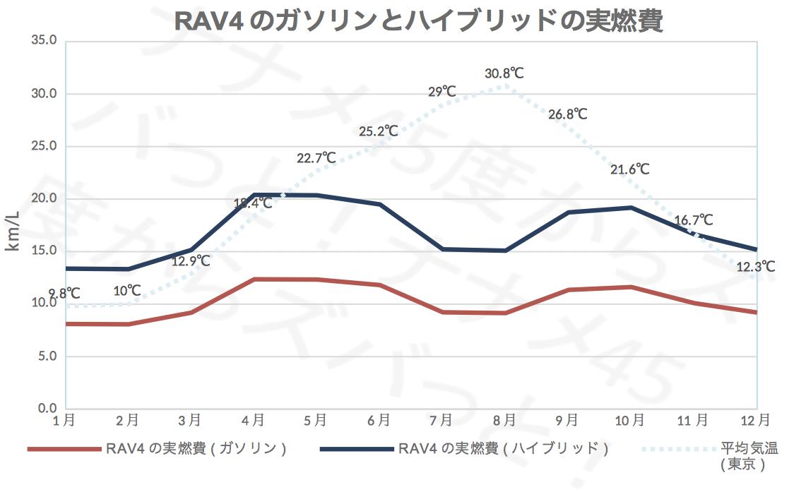 RAV4_ガソリンハイブリッド実燃費
