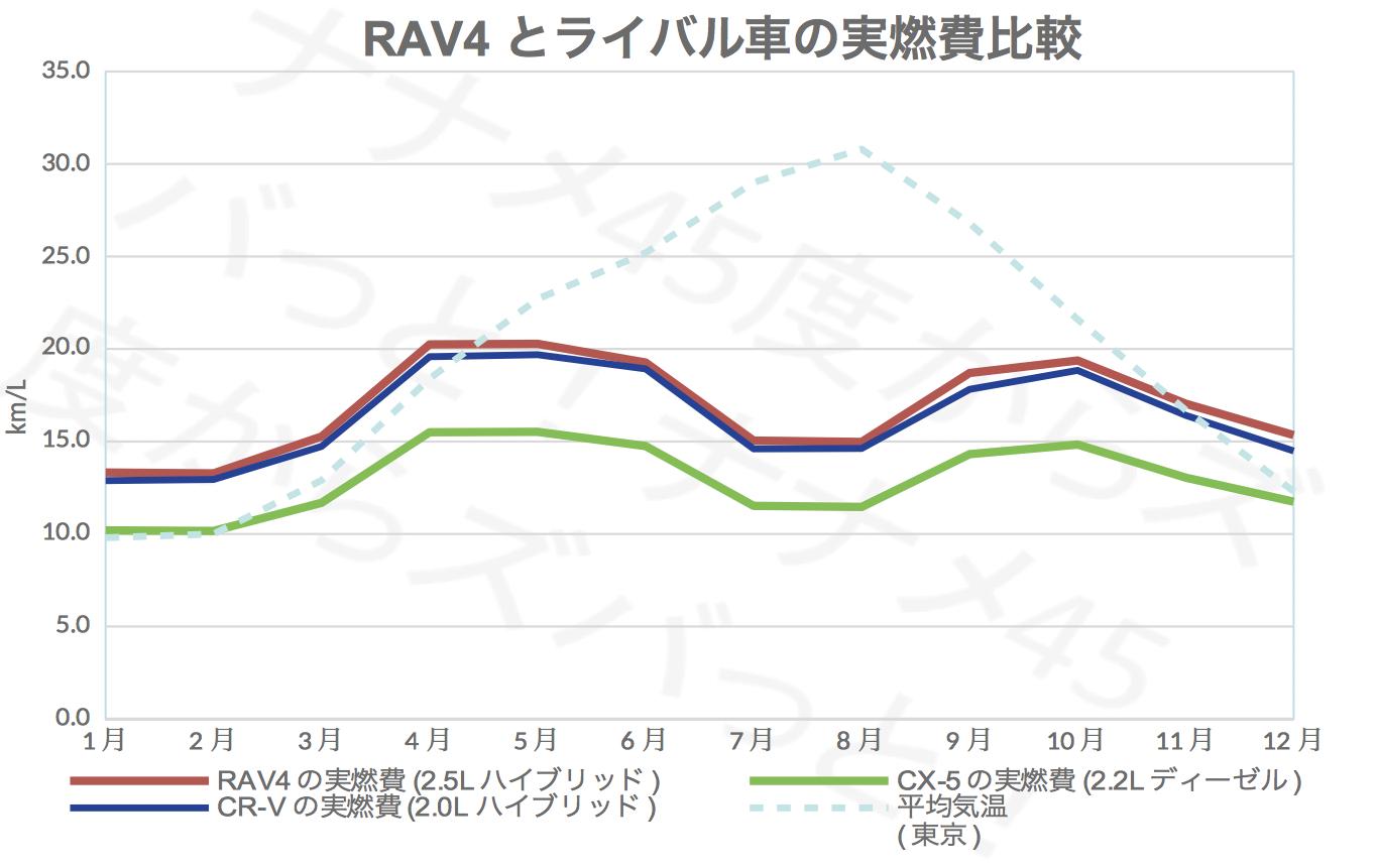 RAV4_ライバル実燃費比較