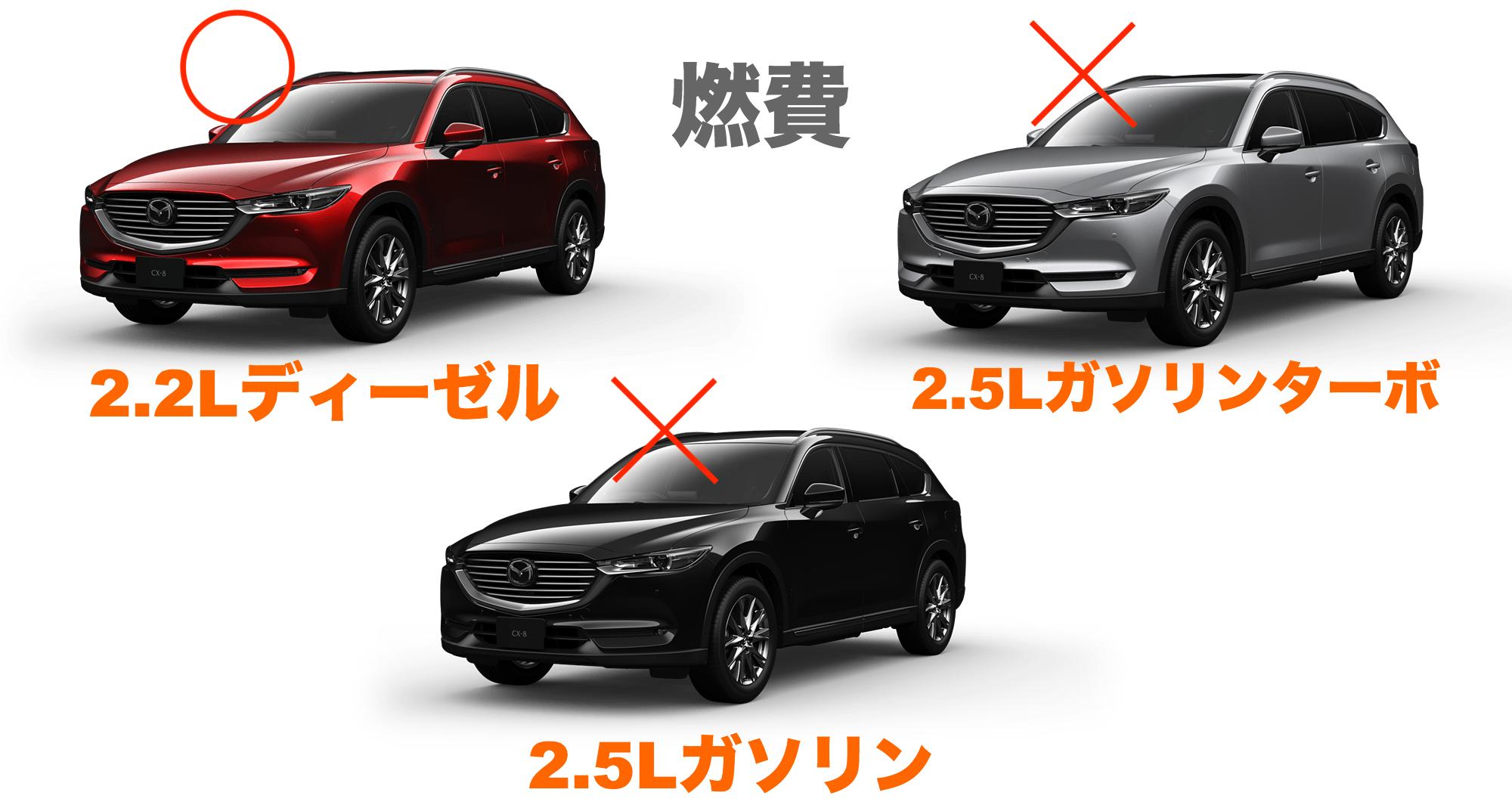 CX-8グレード_vs燃費エンジン