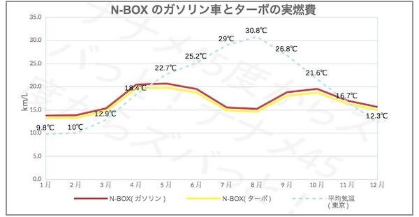 n-box_gasovsturbo