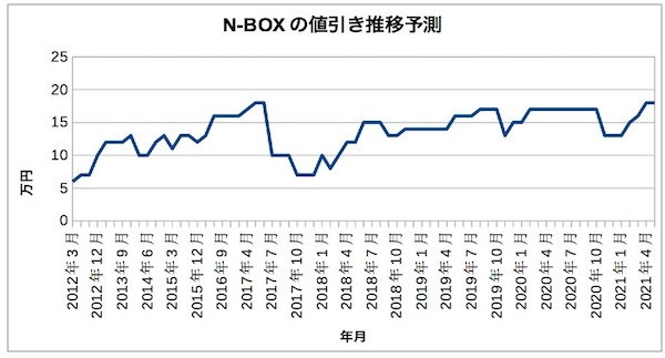 n-boxnebikisuii